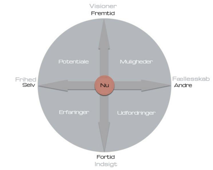 Livstjek - Kompetence matrix med udgangspunkt i NUet